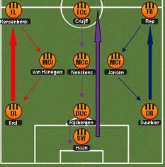 Holland's Total Football